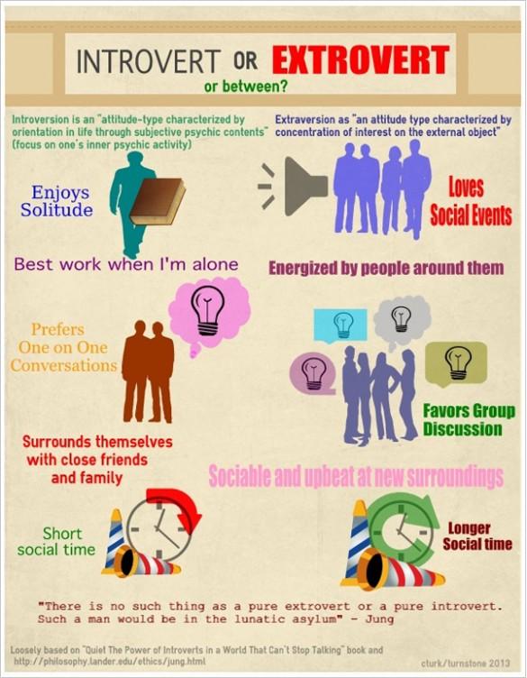 Introvert eller ekstrovert?